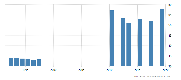 tanzania gross enrolment ratio primary to tertiary female percent wb data