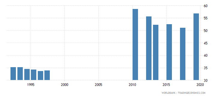 tanzania gross enrolment ratio primary to tertiary male percent wb data