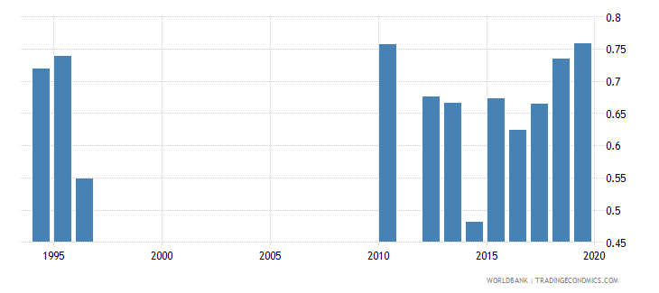 tanzania gross enrolment ratio upper secondary gender parity index gpi wb data
