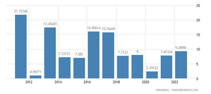 tanzania gross fixed capital formation annual percent growth wb data