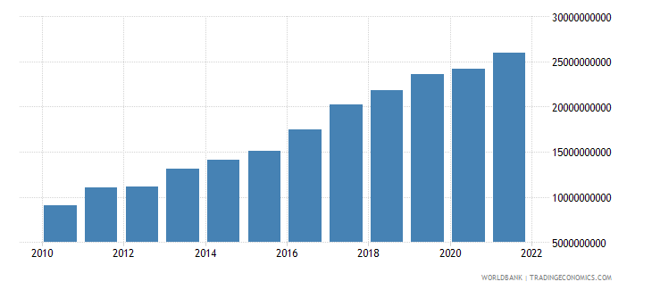 tanzania gross fixed capital formation constant 2000 us dollar wb data