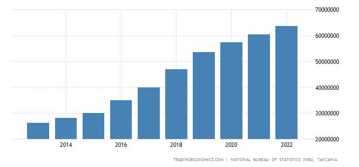 Tanzania Gross Fixed Capital Formation