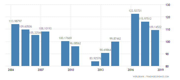 tanzania gross intake rate in grade 1 total percent of relevant age group wb data