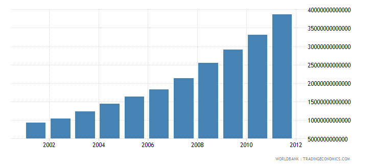 tanzania gross national disposable income current lcu wb data