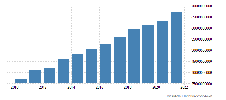 tanzania gross national expenditure constant 2000 us dollar wb data
