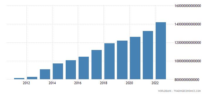 tanzania gross national expenditure constant lcu wb data