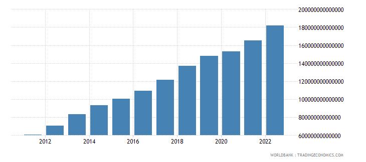 tanzania gross national expenditure current lcu wb data