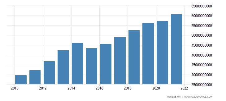 tanzania gross value added at factor cost us dollar wb data