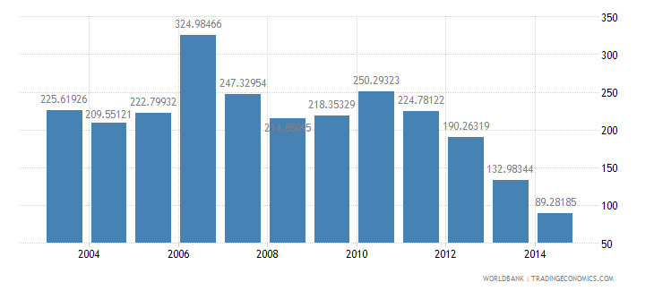 tanzania health expenditure total percent of gdp wb data