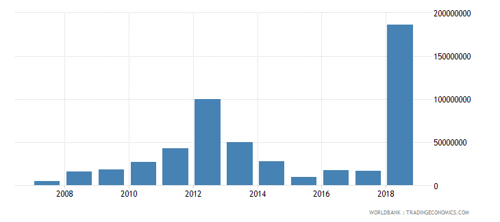 tanzania high technology exports us dollar wb data
