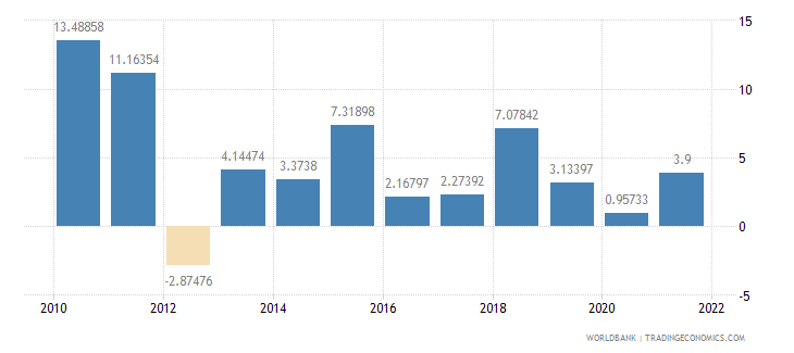 tanzania household final consumption expenditure annual percent growth wb data