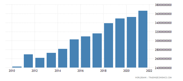 tanzania household final consumption expenditure constant 2000 us dollar wb data