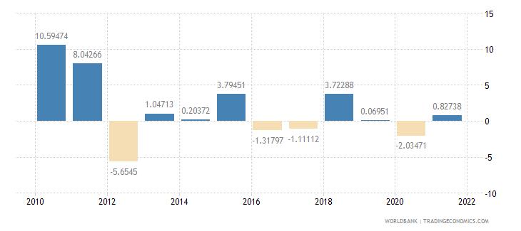 tanzania household final consumption expenditure per capita growth annual percent wb data