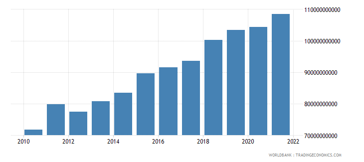 tanzania household final consumption expenditure ppp constant 2005 international dollar wb data