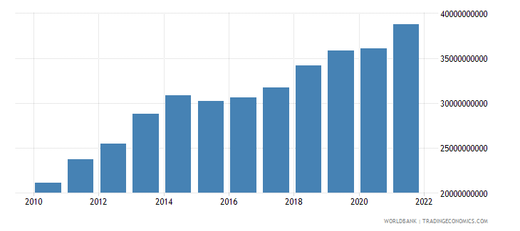 tanzania household final consumption expenditure us dollar wb data
