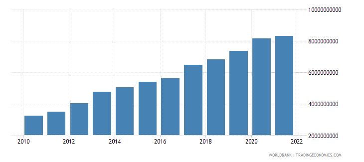 tanzania ibrd loans and ida credits dod us dollar wb data