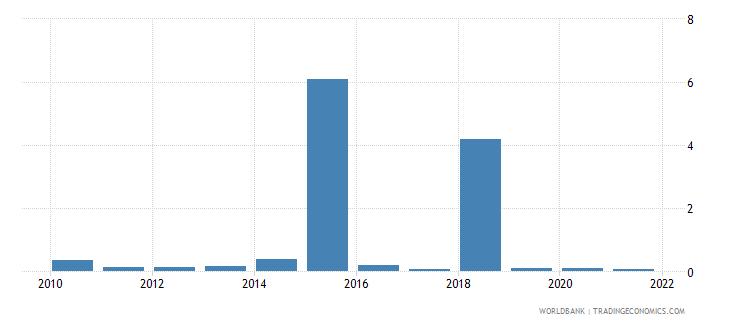 tanzania ict goods exports percent of total goods exports wb data