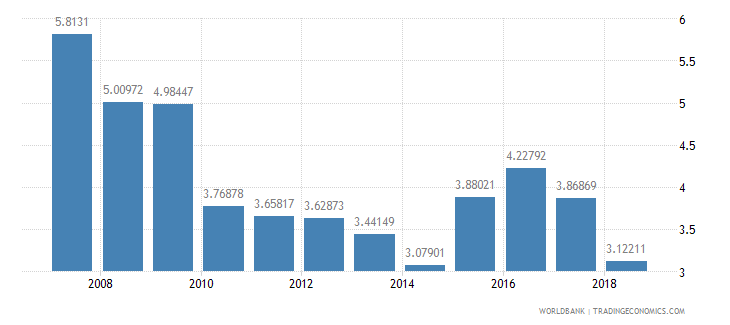 tanzania ict goods imports percent total goods imports wb data