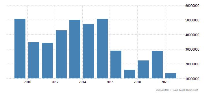 tanzania ict service exports bop us dollar wb data