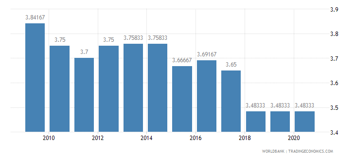 tanzania ida resource allocation index 1 low to 6 high wb data