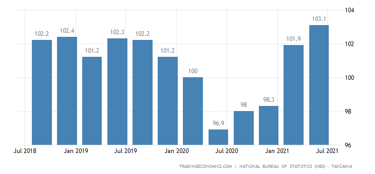 Tanzania Import Prices