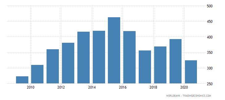 tanzania import volume index 2000  100 wb data