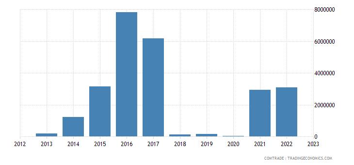 tanzania imports algeria