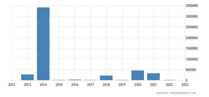 tanzania imports angola