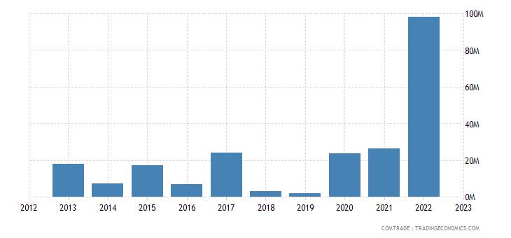 tanzania imports argentina