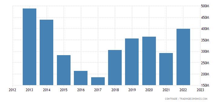 tanzania imports articles iron steel
