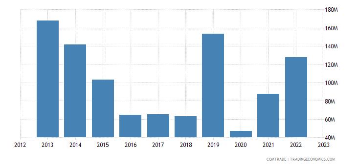 tanzania imports australia