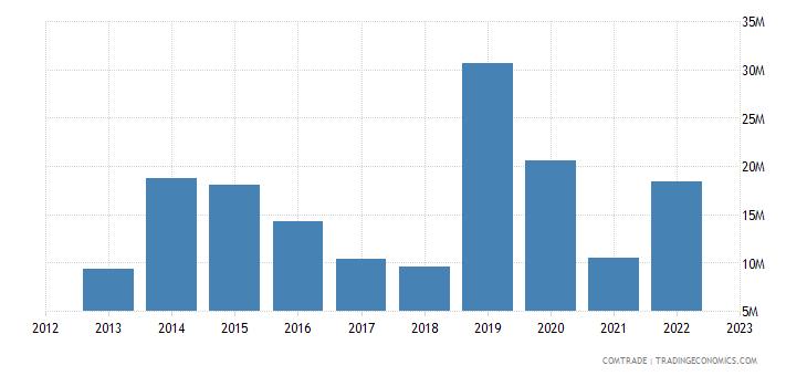 tanzania imports austria