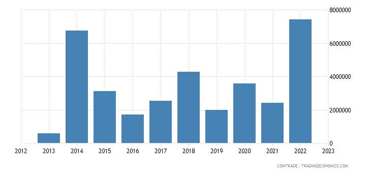 tanzania imports bangladesh