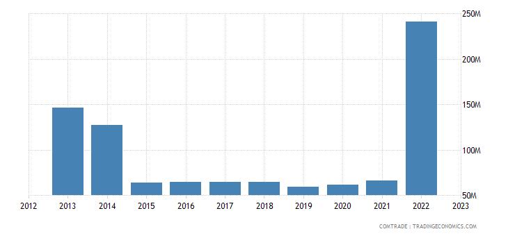 tanzania imports belgium