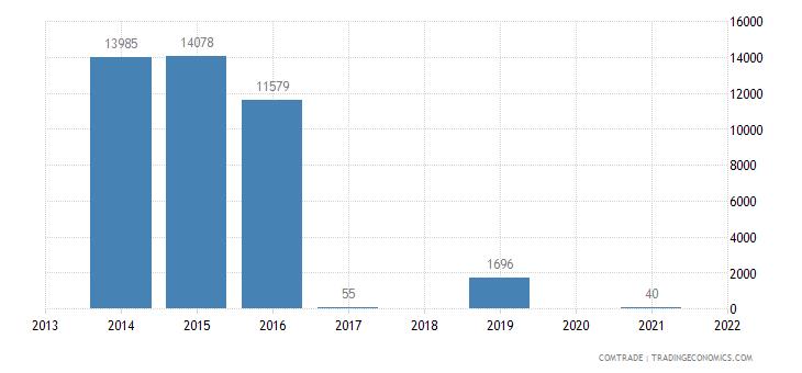 tanzania imports bolivia
