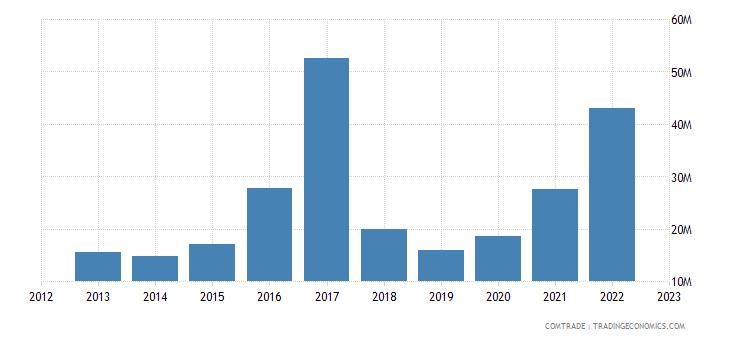 tanzania imports brazil