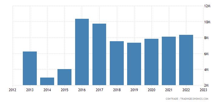 tanzania imports bulgaria