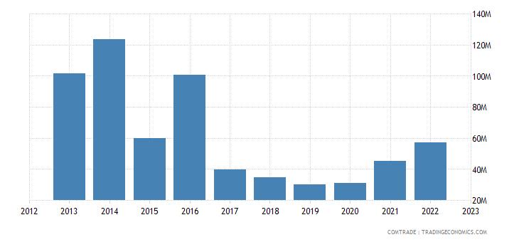 tanzania imports canada