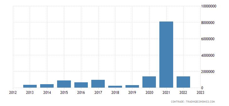 tanzania imports chile