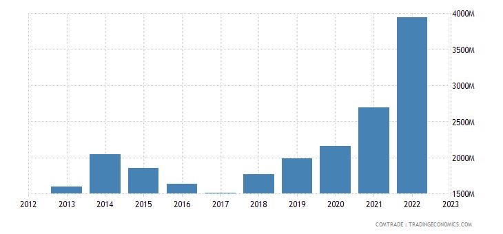 tanzania imports china