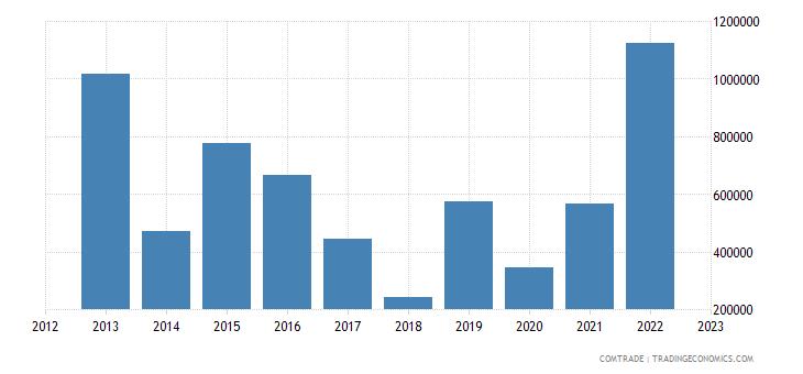 tanzania imports colombia