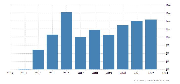 tanzania imports czech republic