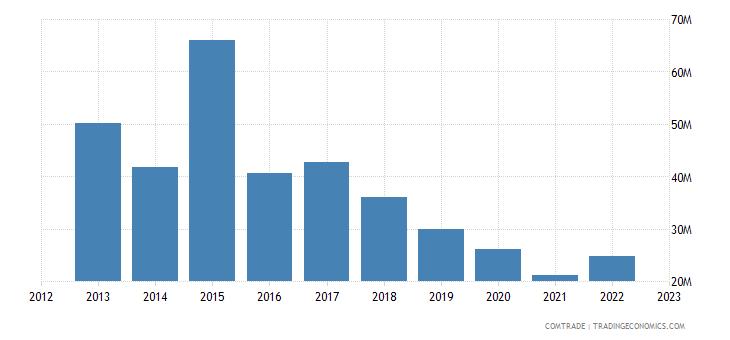 tanzania imports denmark