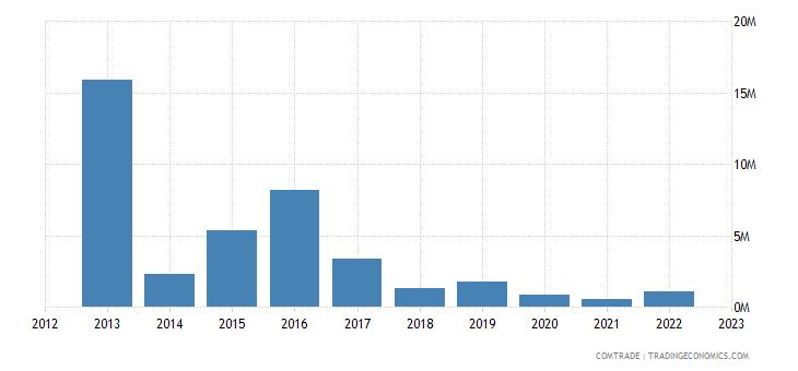 tanzania imports estonia