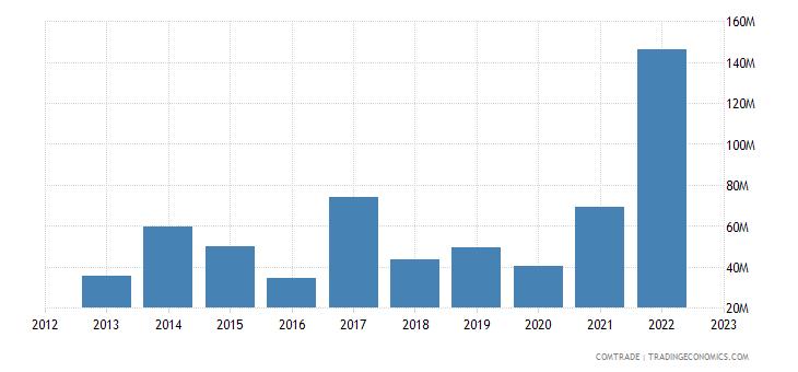 tanzania imports finland