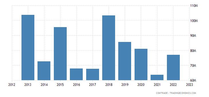 tanzania imports france