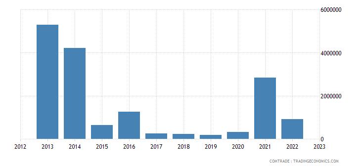 tanzania imports ghana