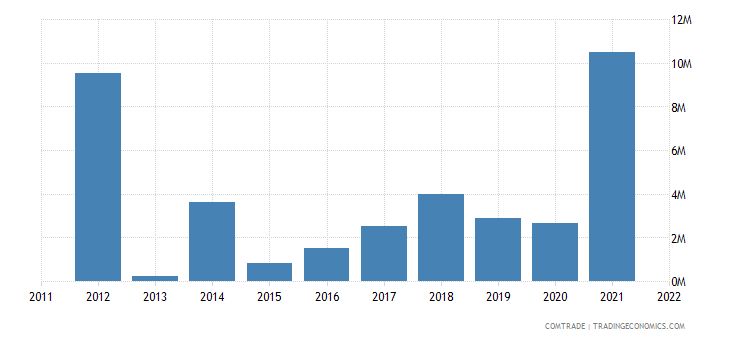 tanzania imports greece