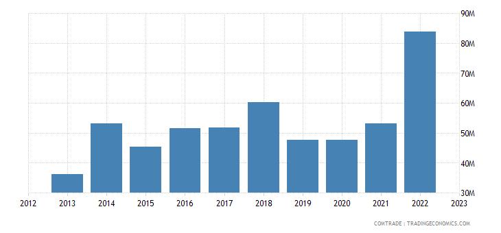 tanzania imports hong kong