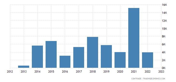 tanzania imports hungary